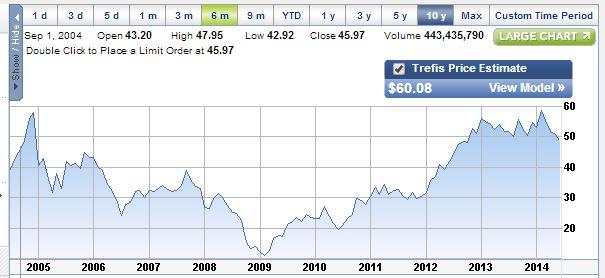 Ebay Stock Going Down The Ebay Community